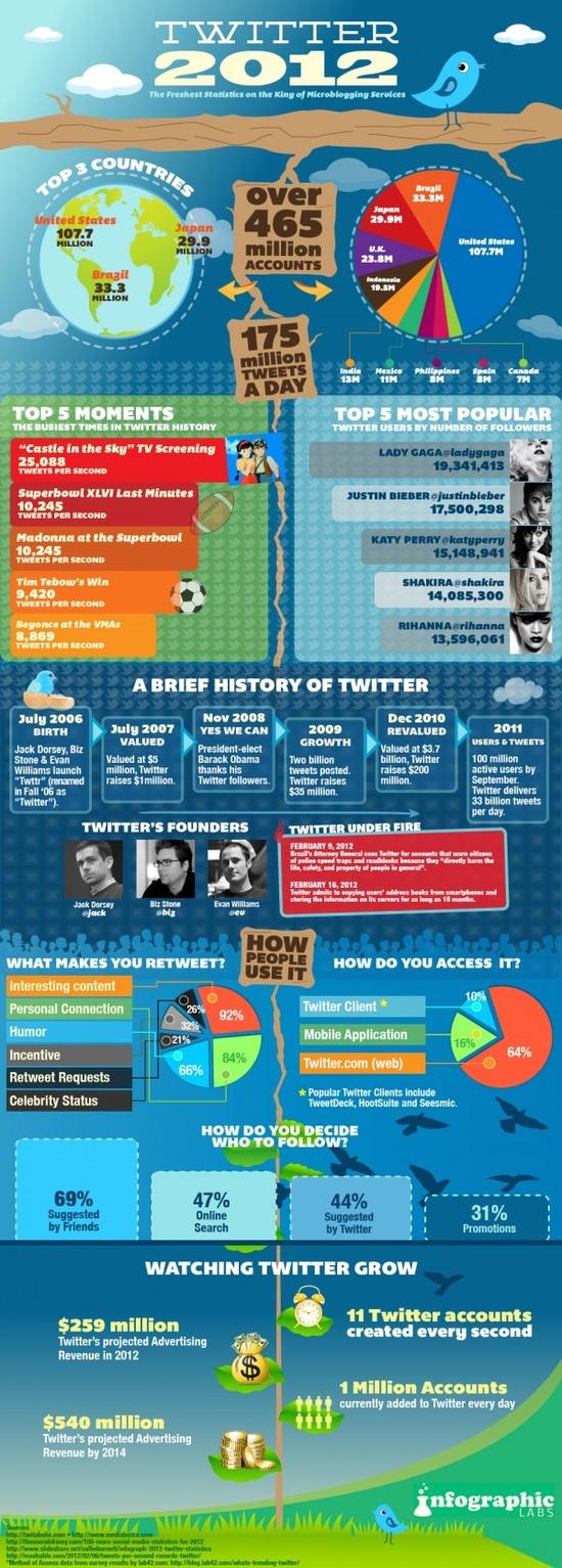 Optimalizace pro Twitter