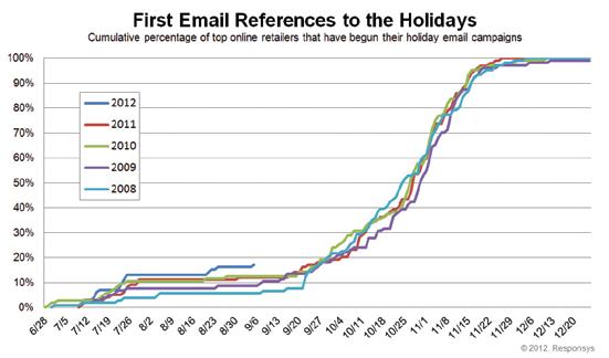 Vánoční e-mailové kampaně