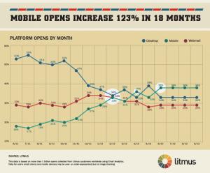 Statistika otevírání e-mailů